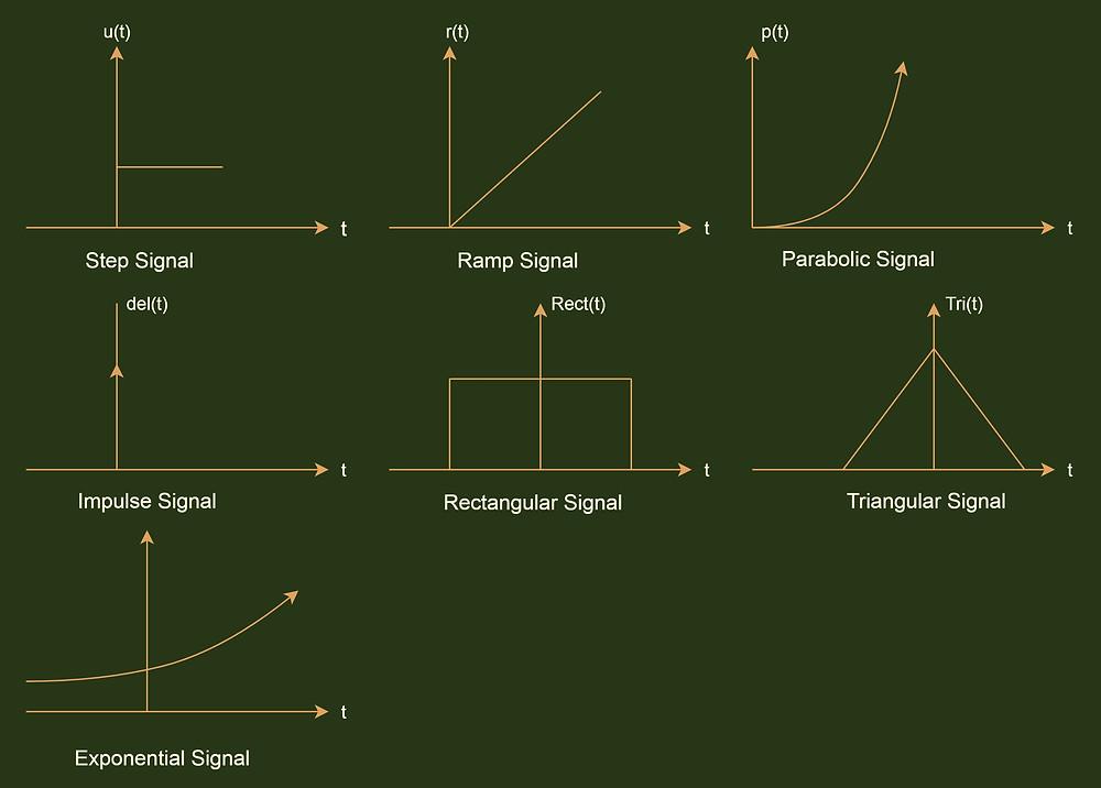 Representation of some standard test signals