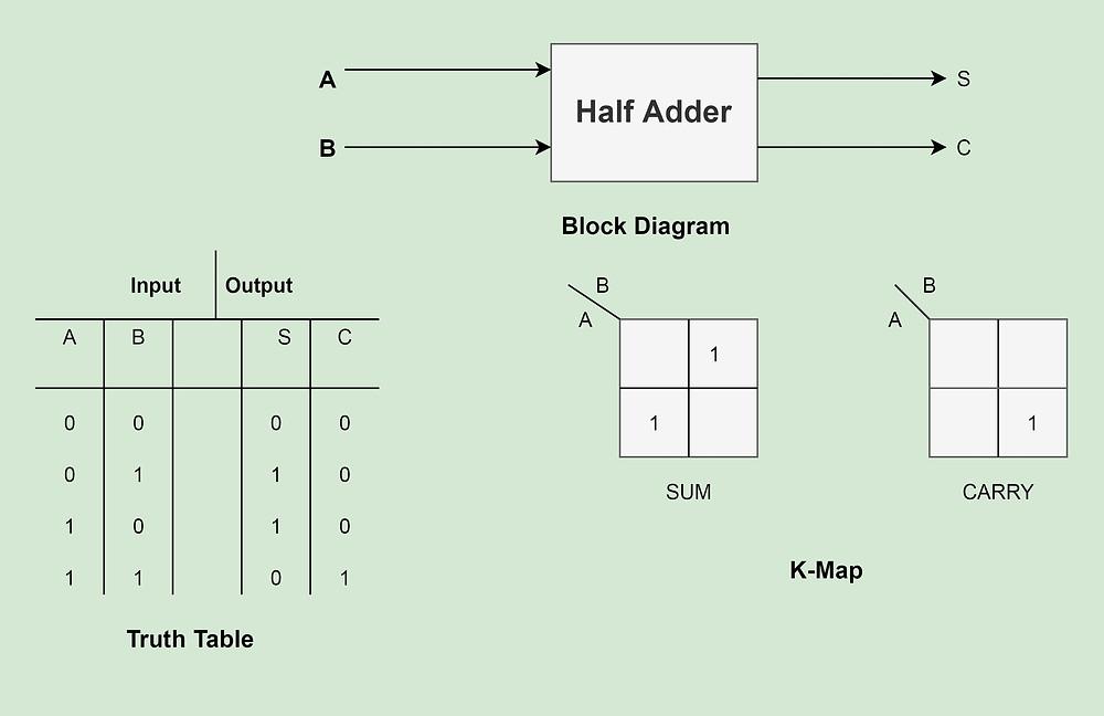 Half Adder elements