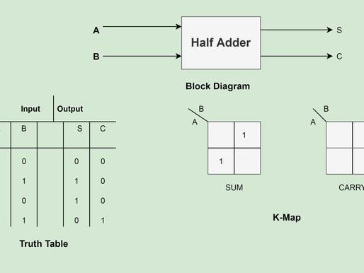 Adders and Subtractors