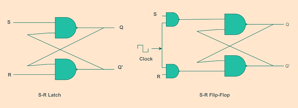 S-R latch and Flip-Flop using NAND Gate
