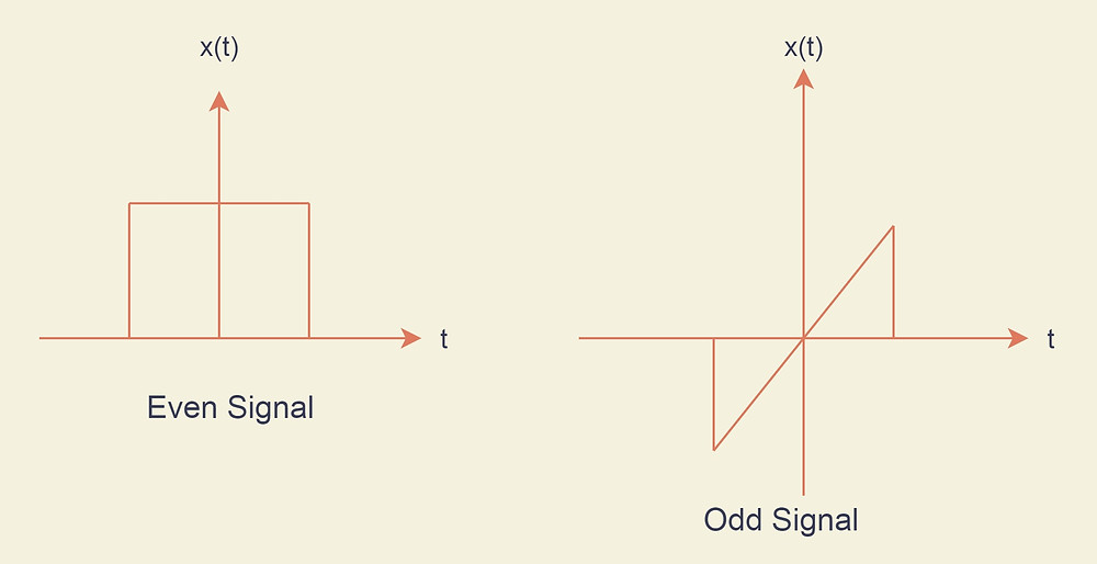 An example of even and odd signal