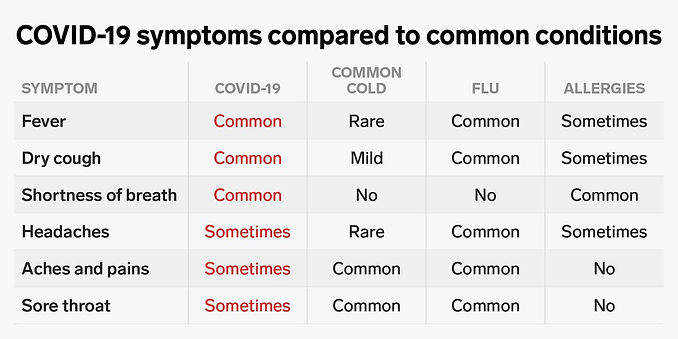 covid-19 vs common cold vs hay fever