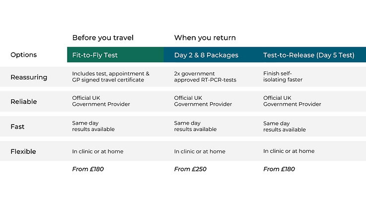'How to navigate COVID-19 travel testing