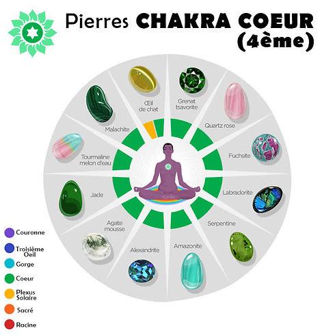 Pierres Compatibles avec leQuatrième Chakra