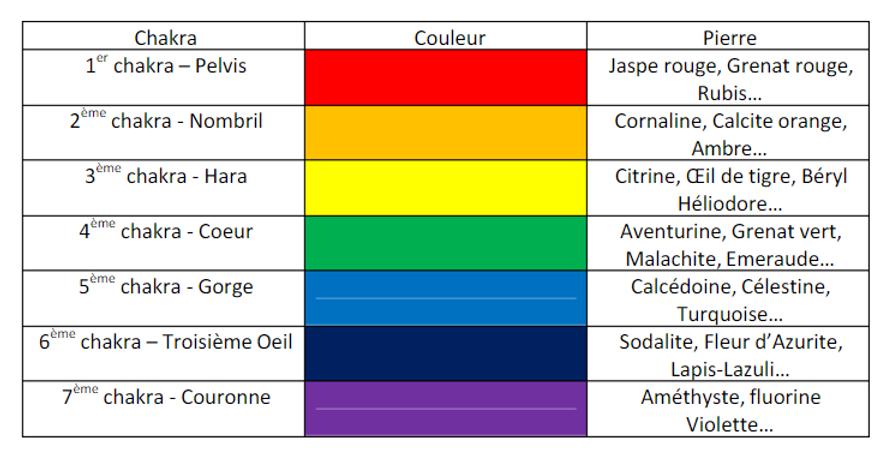 Correspondances des Chakras  Couleurs & Pierres