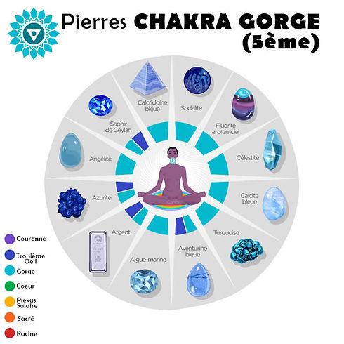 Pierres Compatibles avec leCinquième Chakra