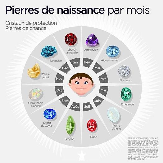 PIERRES DE NAISSANCE PAR MOIS.jpg