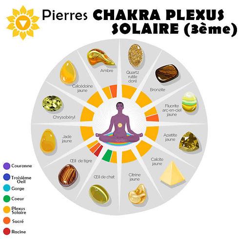 Pierres Compatibles avec leTroisième Chakra