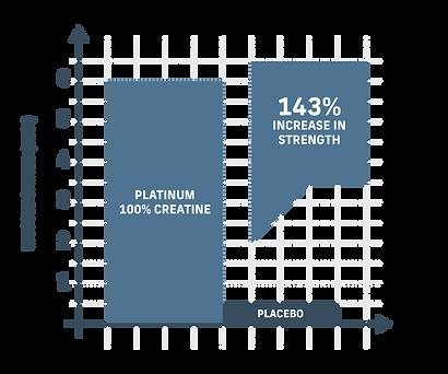 chart-platinum-creatine (1).png