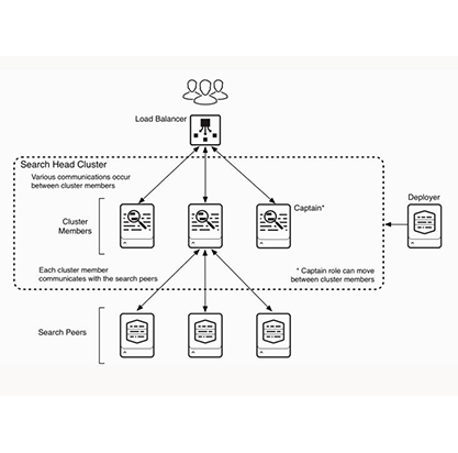 Architecting-Deployments--Image-2.png