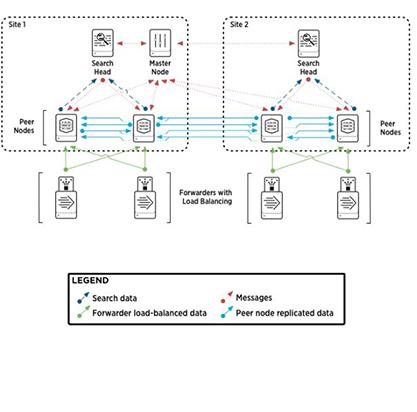 Splunk Enterprise Cluster Administration