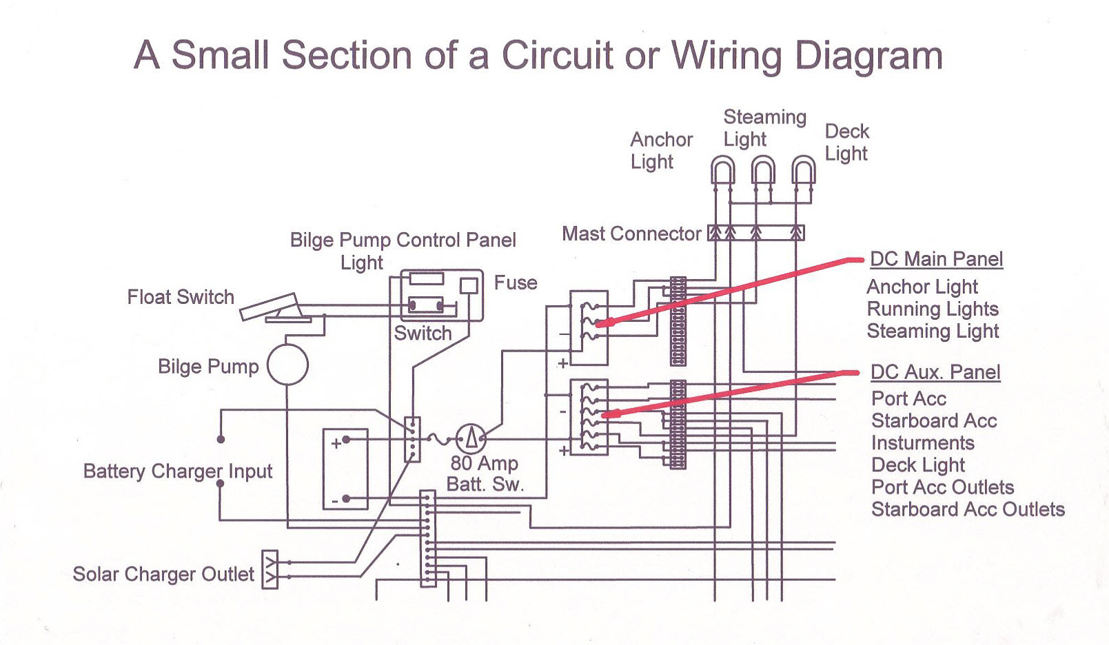 Dc Electrical System Design Wiring Your Boat Boating World Main Panel Diagram Current Issue