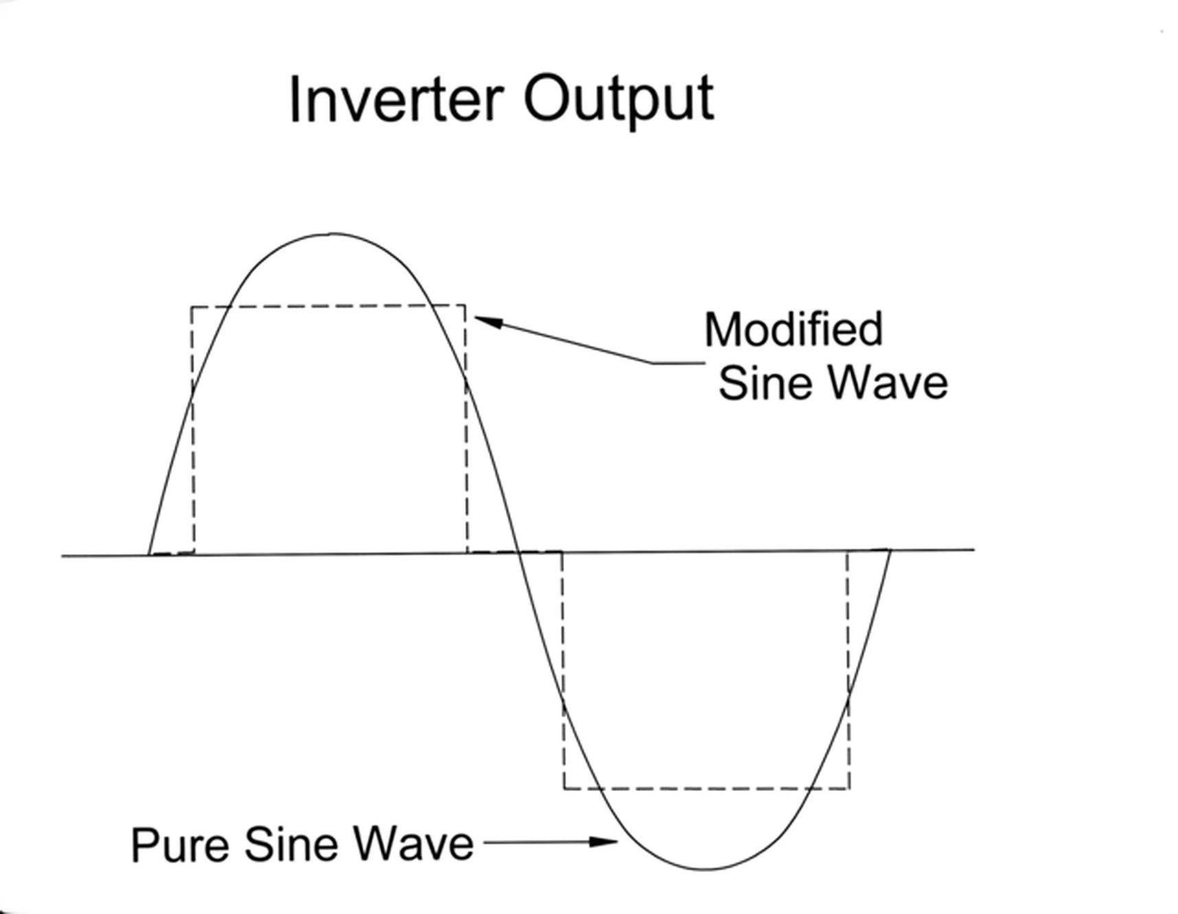 Understanding Your Boat U0026 39 S Electrical Power Needs