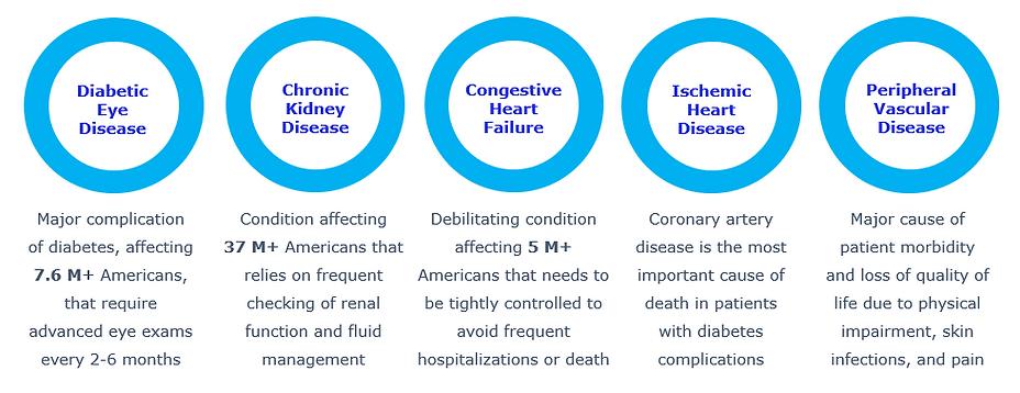 Ponto Exams to Control major diseases 15Aug21.png
