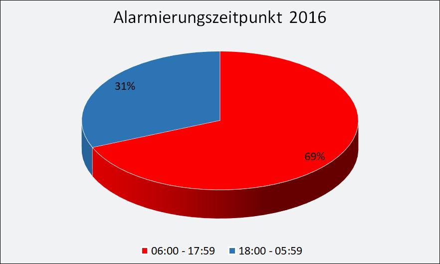2016-Alarmierung.png