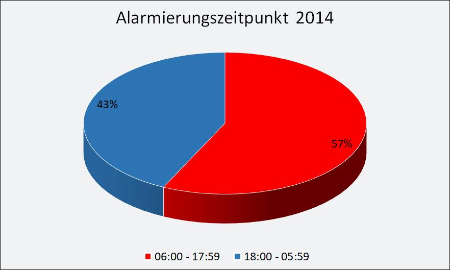 2014-Alarmierung.png