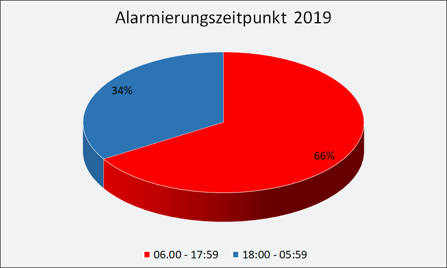2019-Alarmierung.png