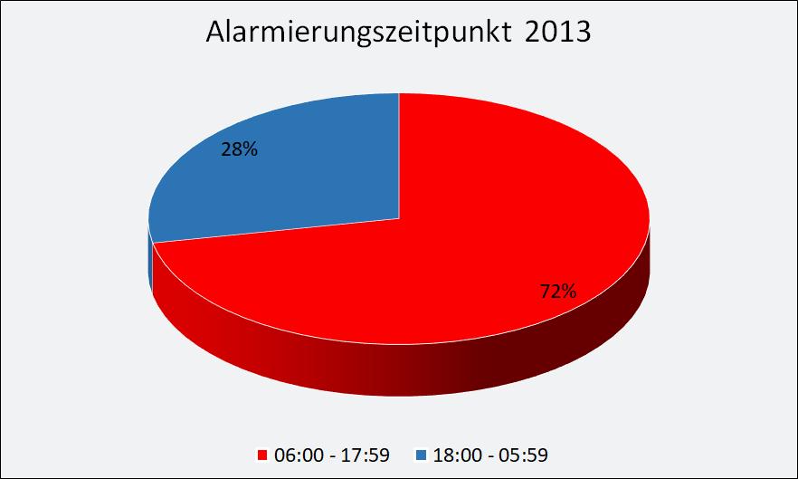 2013-Alarmierung.png