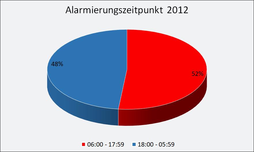 2012-Alarmierung.png
