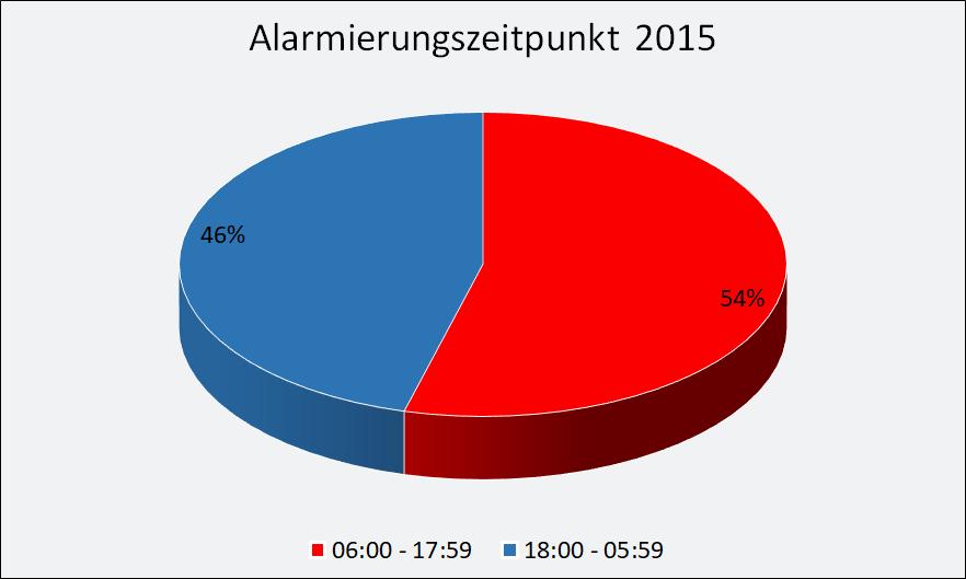 2015-Alarmierung.png