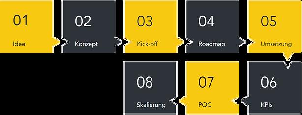 Lean.IQ_Prozess.png