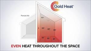 Compare Heat Sources