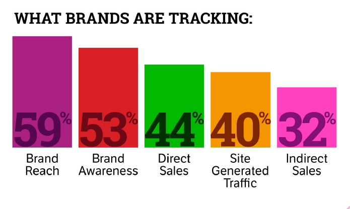 What brands are tracking