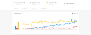 influencer marketing questions