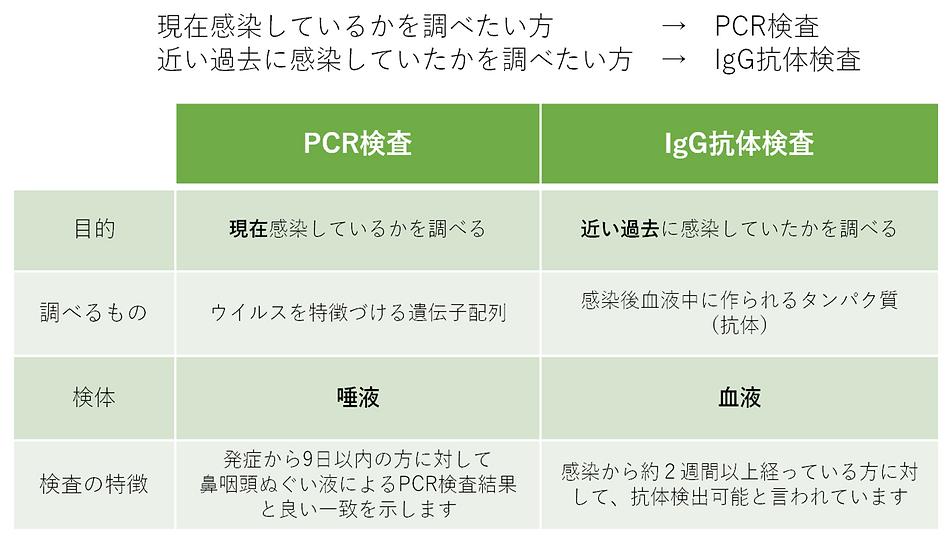 PCR検査 抗体検査