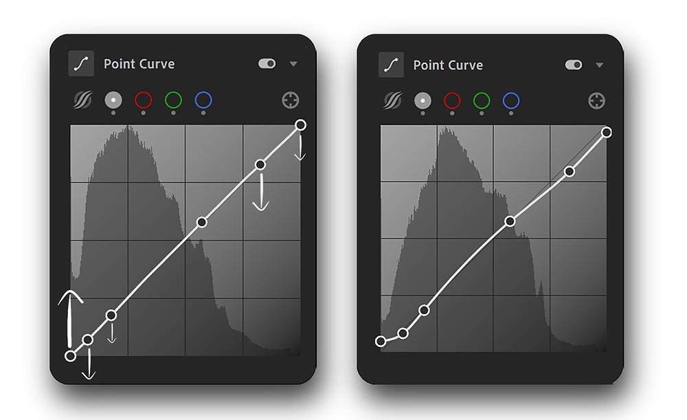 Point Curve Adjustments