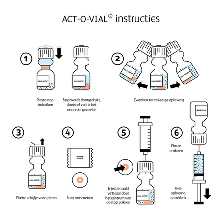Ontwerp - Instructiekaart ACT-O-VIAL