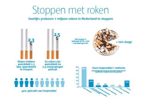Infographic 'Stoppen met roken'