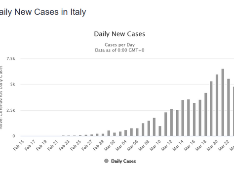Some Good (and bad) News Emanating from Italy