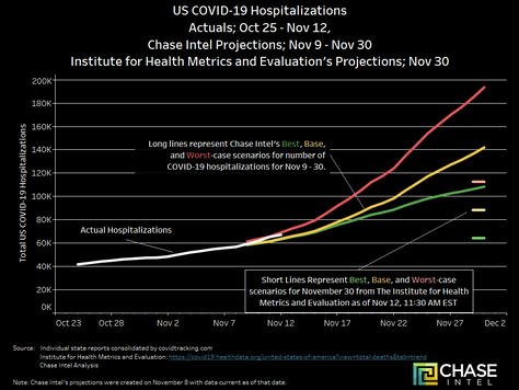 The Pace of Increased COVID-19 Hospitalizations Slowed on Nov. 12