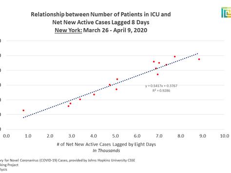 New York not Hitting SARS-CoV2 Peak Update