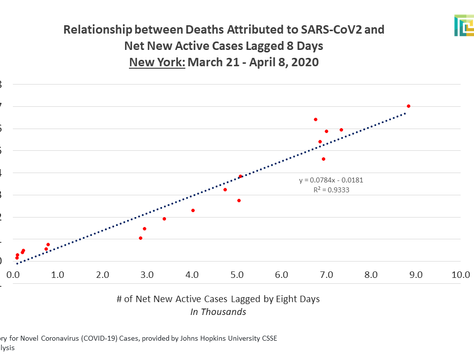 The Number of Deaths Attributed to SARS-CoV2 will not Peak in New York State Today