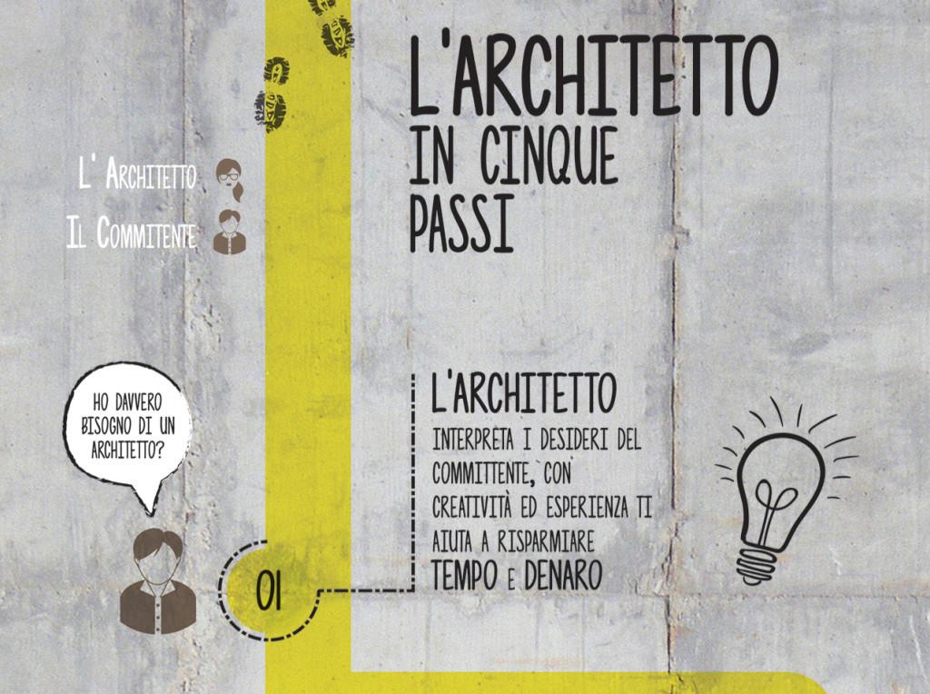 1-Architetto-inforgrafica-striscia-1024x