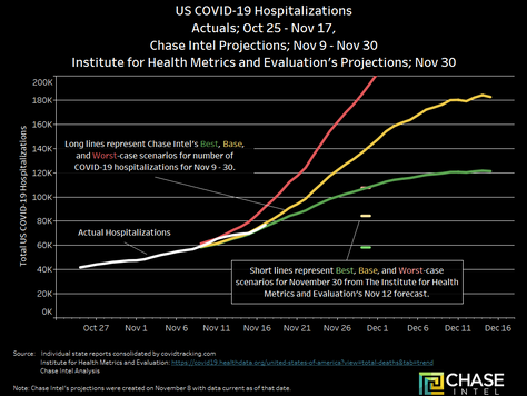 COVID-19 Hospitalizations Accelerate Again