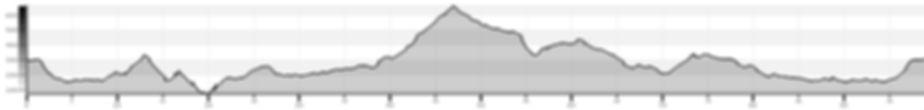 2019_08_15_Profils_altimétriques_100_km.