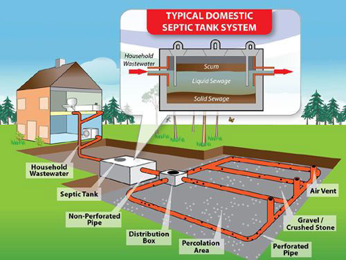 domestic-septic-tank-system.jpg