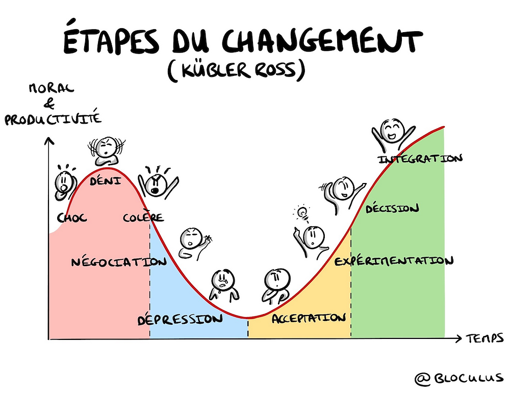 Etapes du changement (Kübler Ross)