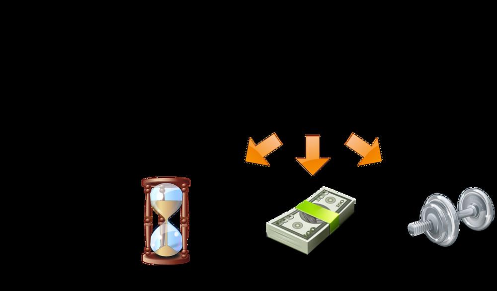 valeur = satisfaction client / coût