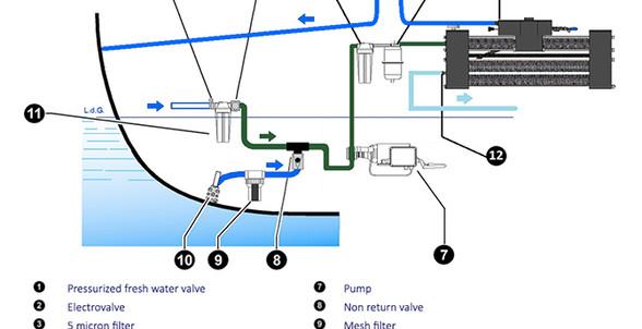 schema-zen-100-150-water maker.jpg