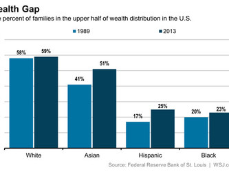 The Racial Wealth Gap: Do Most Black People Really Care?