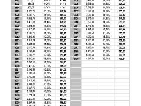 Beitragsentwicklung GKV seit 1970