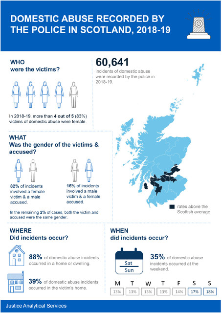 DOMESTIC ABUSE RECORDED BY THE POLICE IN SCOTLAND, 2018-19