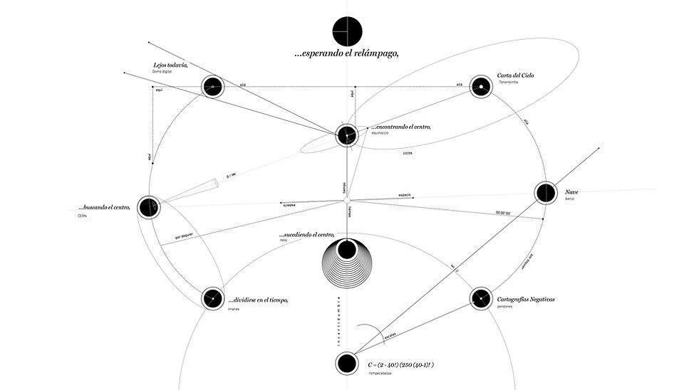 esquema proceso de exposición