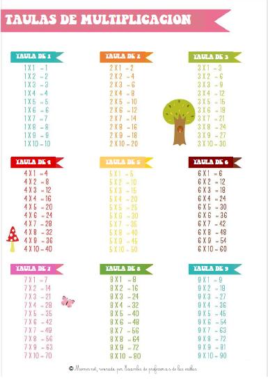 Las taulas de multiplicacion version occitana en linha !!