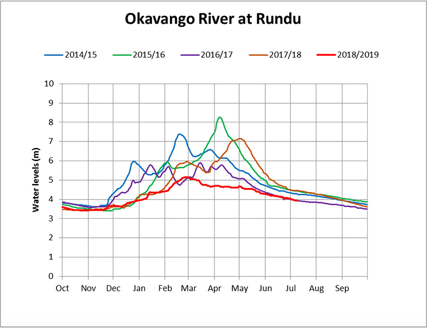 A graph of the flood waters of the Okavango