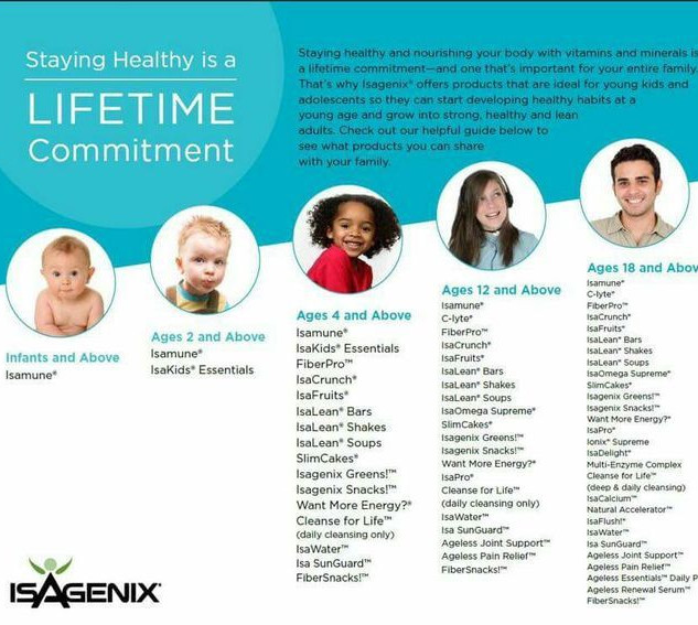 Isagenix Age Chart